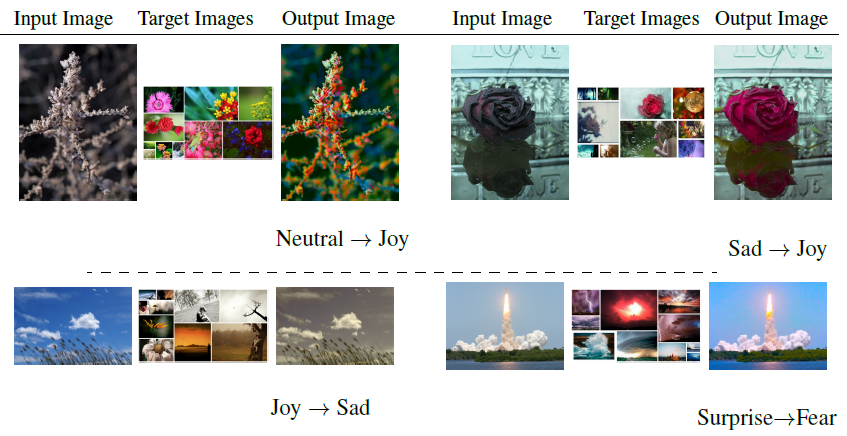 Given source image and target emotion distribution, our system recolors the image by automatically selecting target images (from Emotion6 dataset) that are semantically similar to source image and their emotion distribution matches provided target emotion distribution.