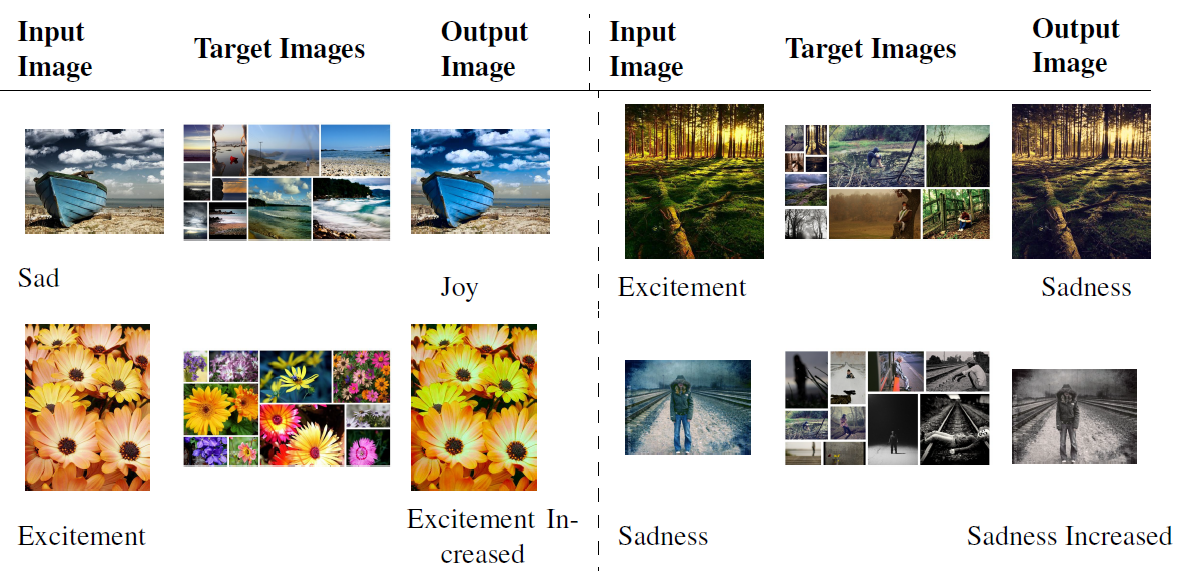 Emotional Filters: Automatic Image transformation for